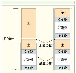 2段埋葬のイメージ